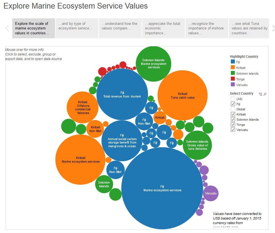 Pacific Coastal Region Natural Resources